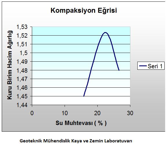 geoteknik-muhendislik-presiyometre-kum-konisi-deneyi-plaka-yukleme-deneyi-istanbul-523